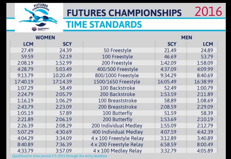 PVS Website - Qualifying Times